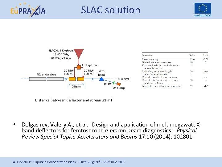 SLAC solution Horizon 2020 Distance between deflector and screen 32 m! • Dolgashev, Valery