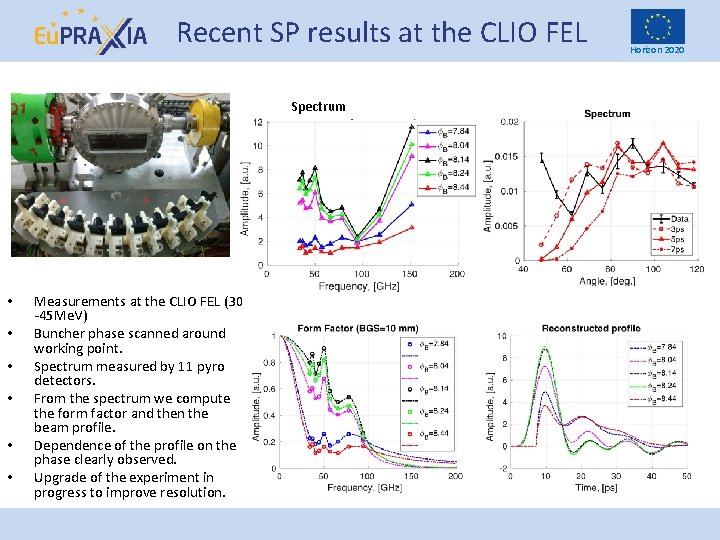 Recent SP results at the CLIO FEL Spectrum • • • Measurements at the
