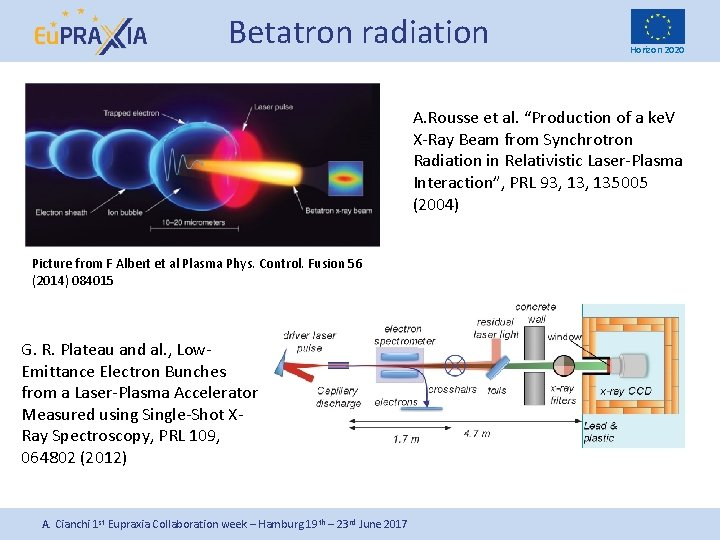 "Betatron radiation Horizon 2020 A. Rousse et al. ""Production of a ke. V X-Ray"