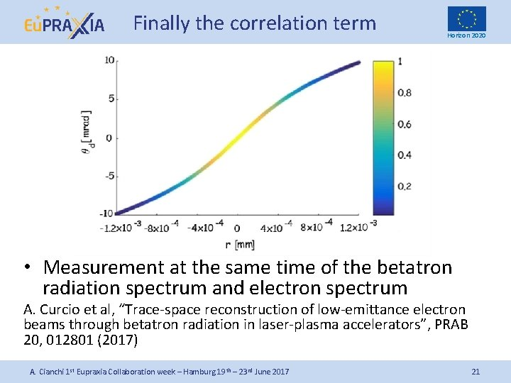 Finally the correlation term Horizon 2020 • Measurement at the same time of the