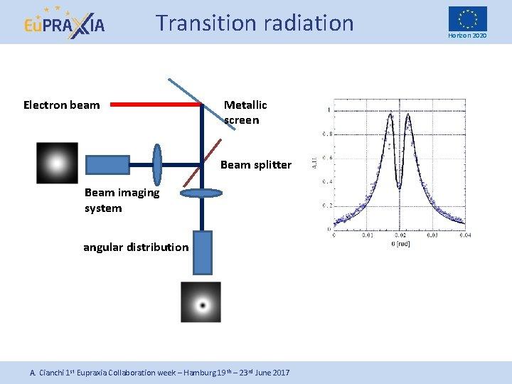 Transition radiation Electron beam Metallic screen Beam splitter Beam imaging system angular distribution A.