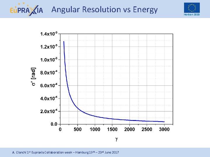Angular Resolution vs Energy A. Cianchi 1 st Eupraxia Collaboration week – Hamburg 19