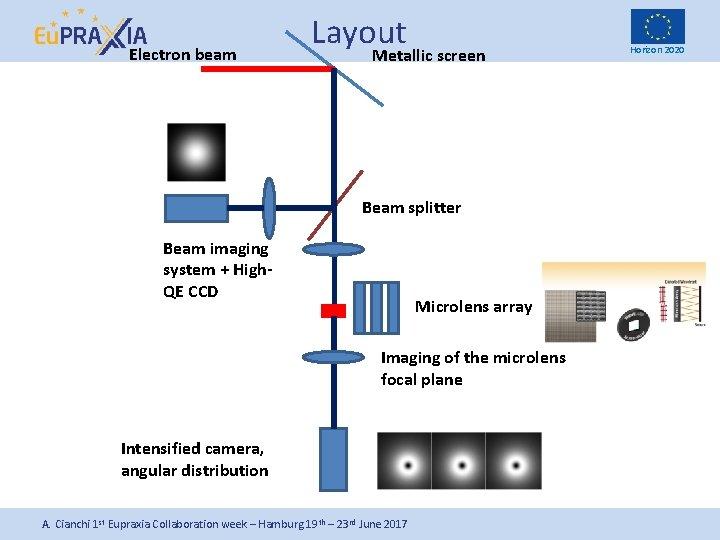 Electron beam Layout Metallic screen Beam splitter Beam imaging system + High. QE CCD