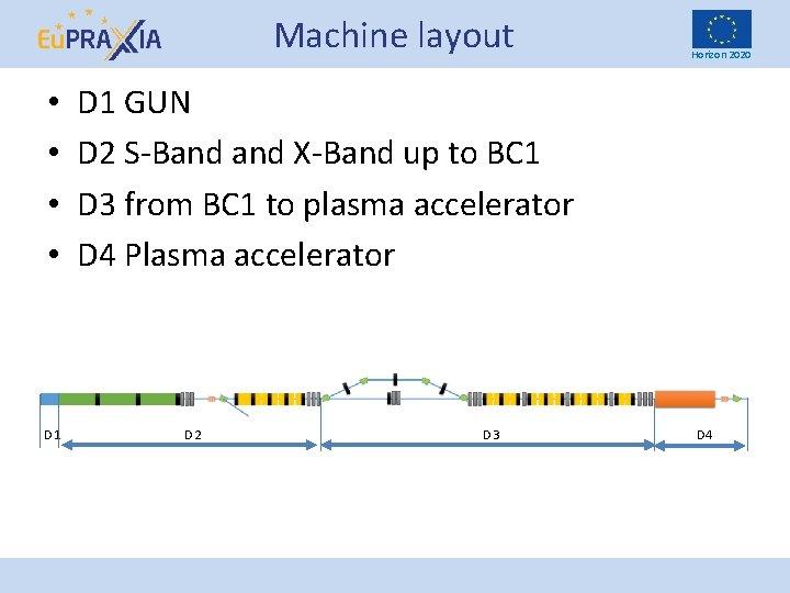 Machine layout • • D 1 Horizon 2020 D 1 GUN D 2 S-Band