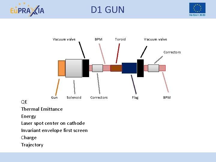 D 1 GUN Vacuum valve BPM Horizon 2020 Toroid Vacuum valve Correctors Gun Solenoid