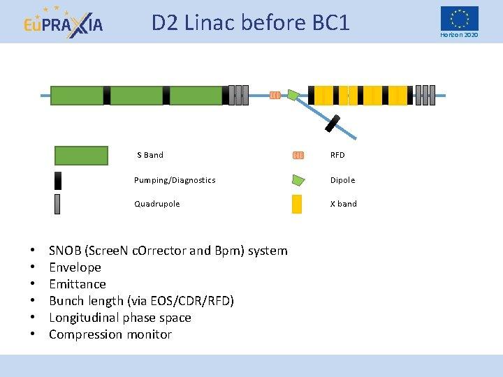 D 2 Linac before BC 1 S Band • • • RFD Pumping/Diagnostics Dipole
