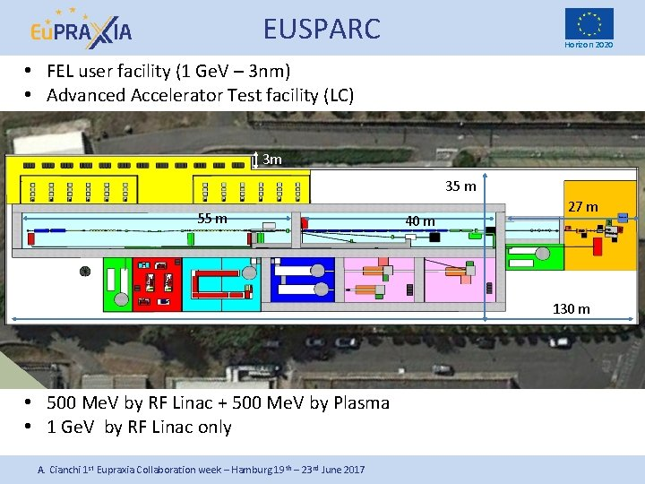 EUSPARC Horizon 2020 • FEL user facility (1 Ge. V – 3 nm) •