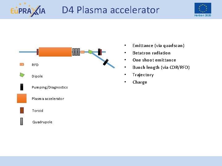 D 4 Plasma accelerator RFD Dipole Pumping/Diagnostics Plasma accelerator Toroid Quadrupole • • •