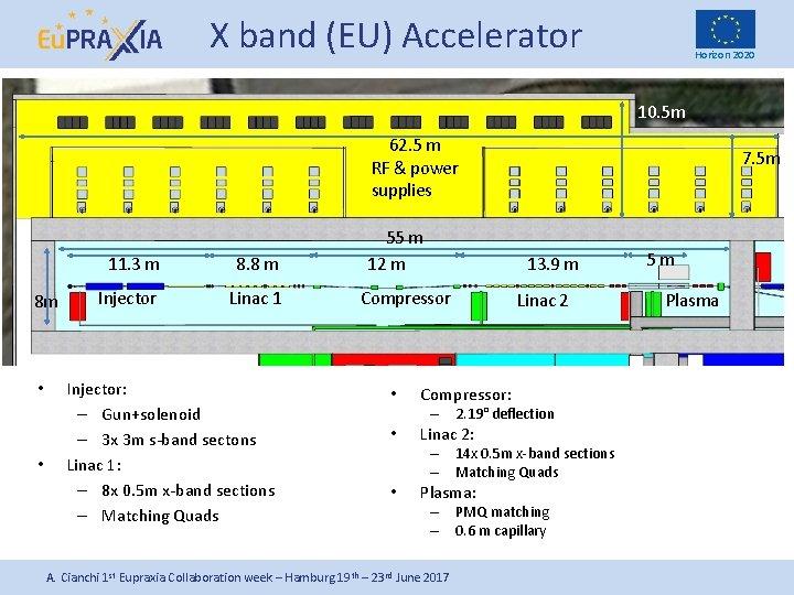 X band (EU) Accelerator Horizon 2020 10. 5 m 62. 5 m RF &