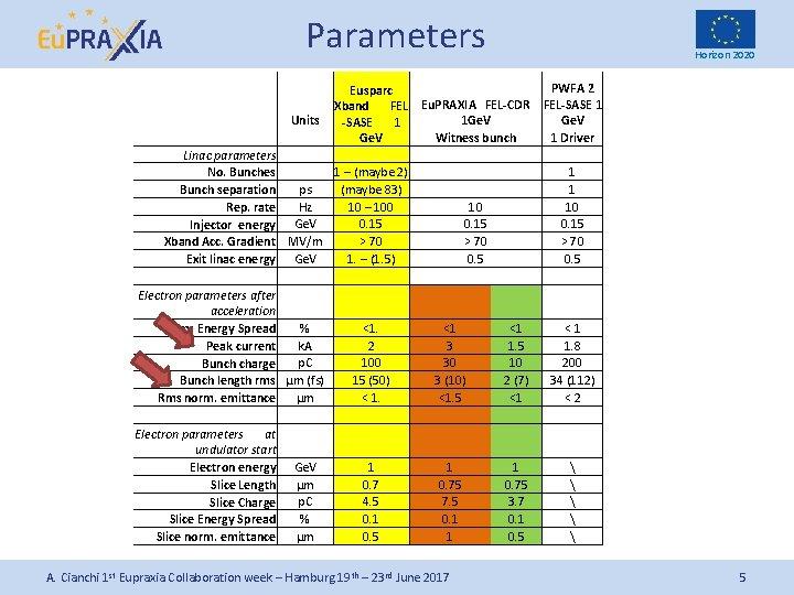 Parameters Horizon 2020 PWFA 2 Eusparc Eu. PRAXIA FEL-CDR FEL-SASE 1 Xband FEL Units