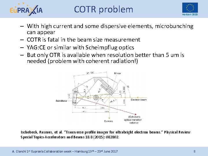 COTR problem Horizon 2020 – With high current and some dispersive elements, microbunching can