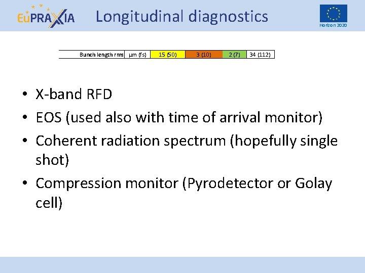 Longitudinal diagnostics Bunch length rms µm (fs) 15 (50) 3 (10) 2 (7) Horizon