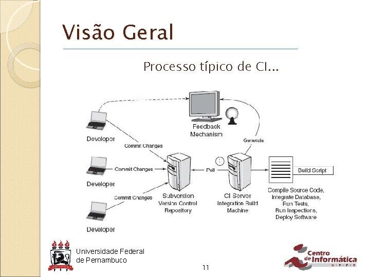 Visão Geral Processo típico de CI. . . Universidade Federal de Pernambuco 11