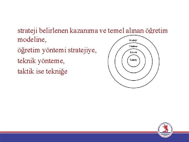 Bir öğrenme sürecinde kullanılan; strateji belirlenen kazanıma ve temel alınan öğretim modeline, öğretim yöntemi