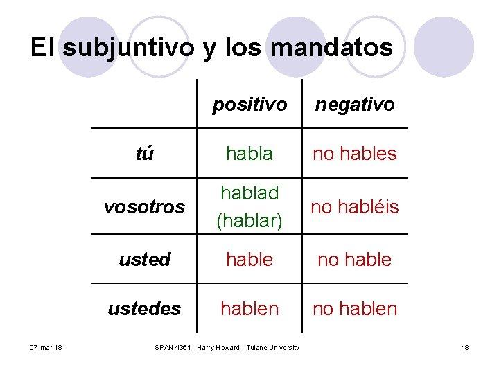 El subjuntivo y los mandatos 07 -mar-18 positivo negativo tú habla no hables vosotros