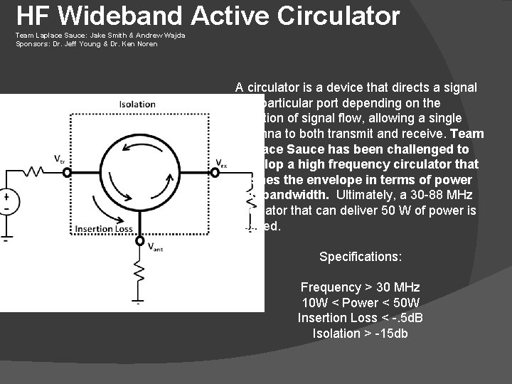 HF Wideband Active Circulator Team Laplace Sauce: Jake Smith & Andrew Wajda Sponsors: Dr.