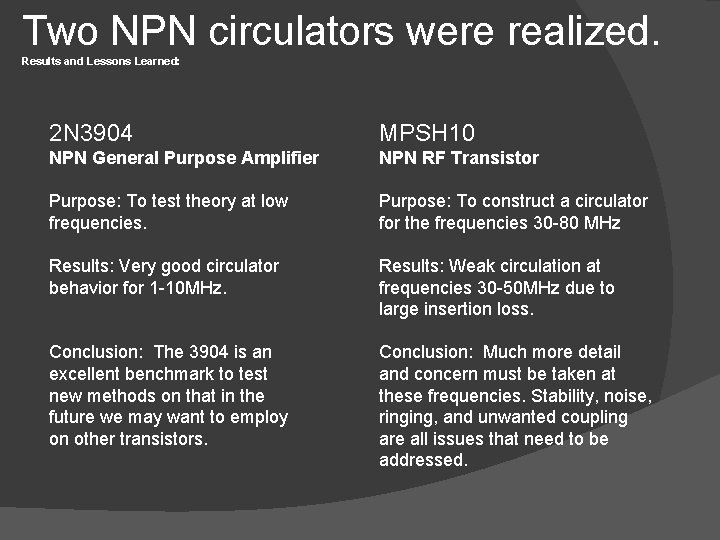 Two NPN circulators were realized. Results and Lessons Learned: 2 N 3904 MPSH 10