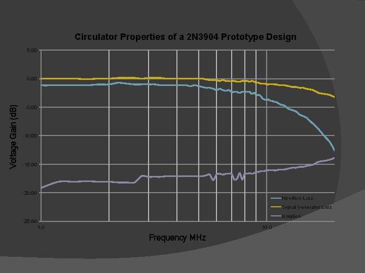 Circulator Properties of a 2 N 3904 Prototype Design 5. 00 Voltage Gain (d.