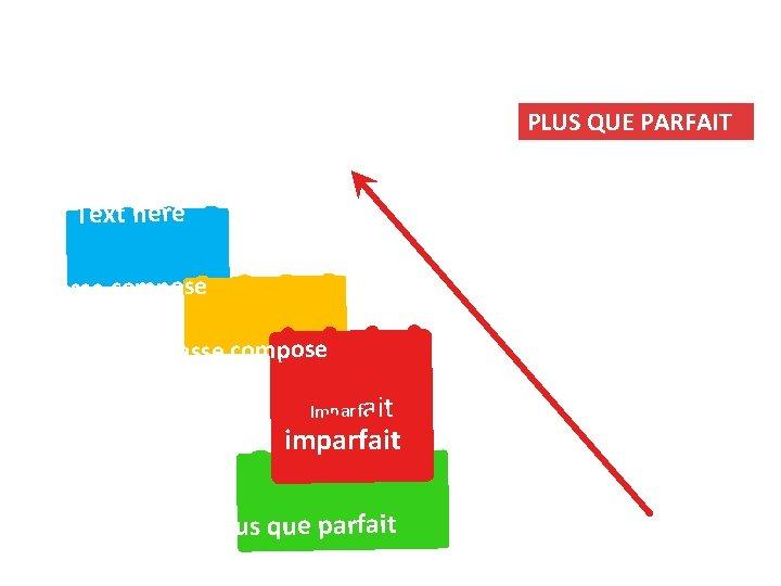 PLUS QUE PARFAIT Text here Passe compose Imparfait imparfait Plus que parfait