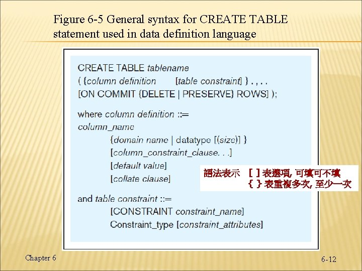 Figure 6 -5 General syntax for CREATE TABLE statement used in data definition language