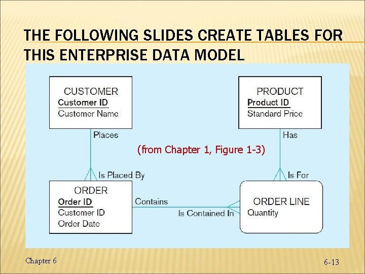 THE FOLLOWING SLIDES CREATE TABLES FOR THIS ENTERPRISE DATA MODEL (from Chapter 1, Figure