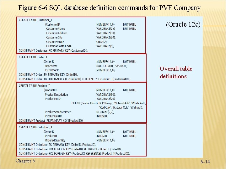 Figure 6 -6 SQL database definition commands for PVF Company (Oracle 12 c) Overall