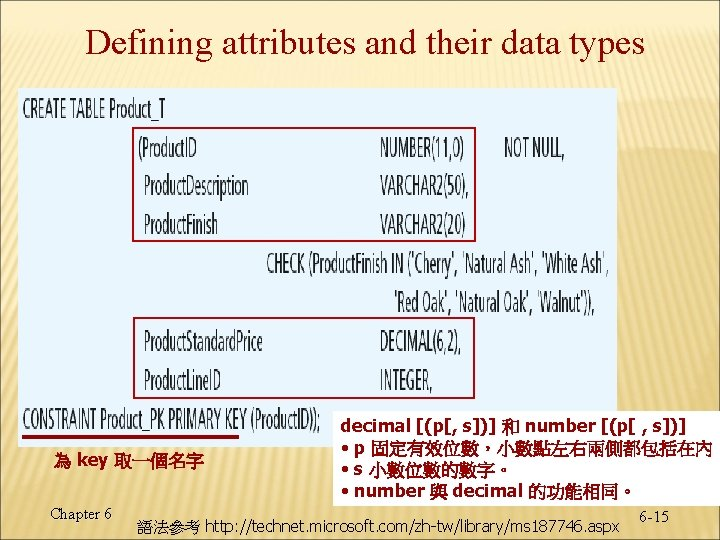 Defining attributes and their data types 為 key 取一個名字 Chapter 6 decimal [(p[, s])]