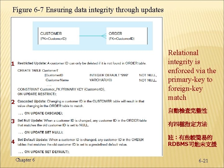 Figure 6 -7 Ensuring data integrity through updates Relational integrity is enforced via the