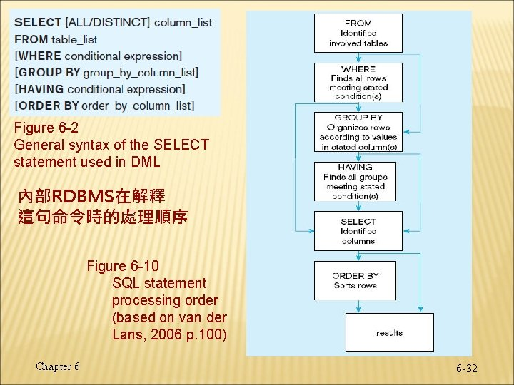 Figure 6 -2 General syntax of the SELECT statement used in DML 內部RDBMS在解釋 這句命令時的處理順序