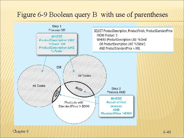 Figure 6 -9 Boolean query B with use of parentheses Chapter 6 6 -40