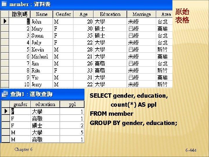 原始 表格 SELECT gender, education, count(*) AS ppl FROM member GROUP BY gender, education;