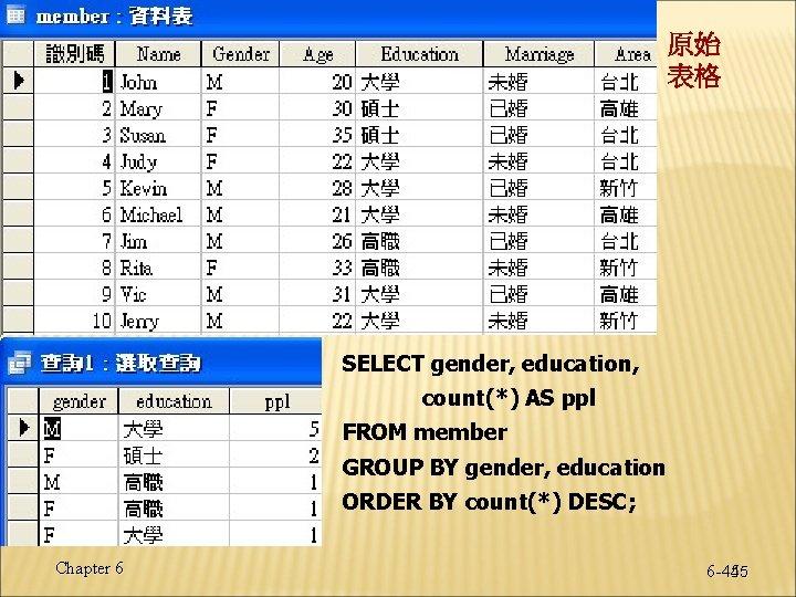 原始 表格 SELECT gender, education, count(*) AS ppl FROM member GROUP BY gender, education