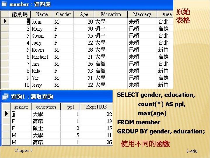 原始 表格 SELECT gender, education, count(*) AS ppl, max(age) FROM member GROUP BY gender,