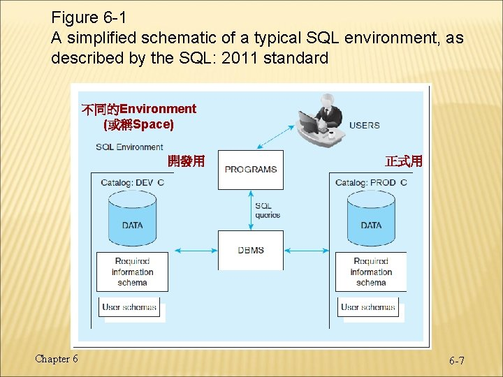 Figure 6 -1 A simplified schematic of a typical SQL environment, as described by