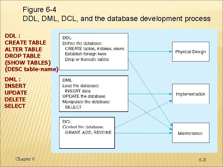 Figure 6 -4 DDL, DML, DCL, and the database development process DDL : CREATE