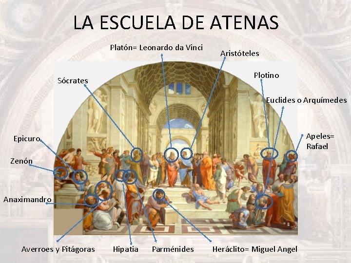 LA ESCUELA DE ATENAS Platón= Leonardo da Vinci Aristóteles Plotino Sócrates Euclides o Arquímedes