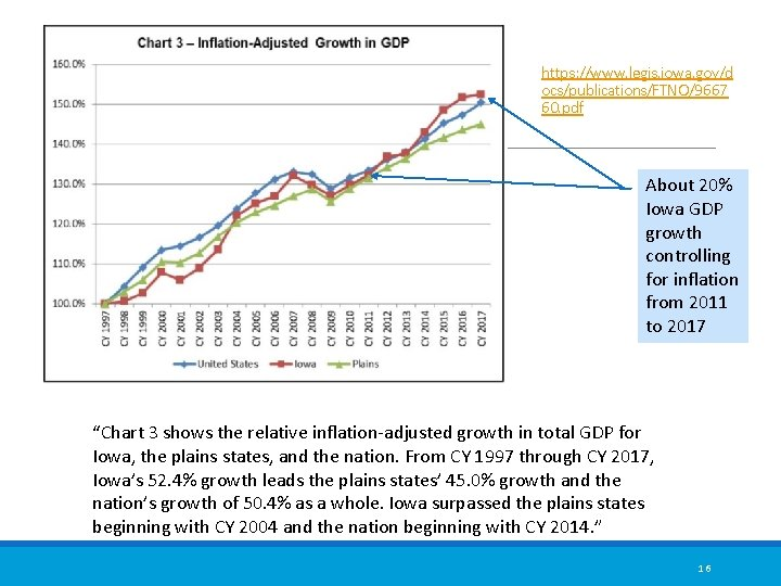 https: //www. legis. iowa. gov/d ocs/publications/FTNO/9667 60. pdf About 20% Iowa GDP growth controlling