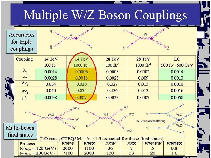 Multiple W/Z Boson Couplings Accuracies for triple couplings Multi-boson final states