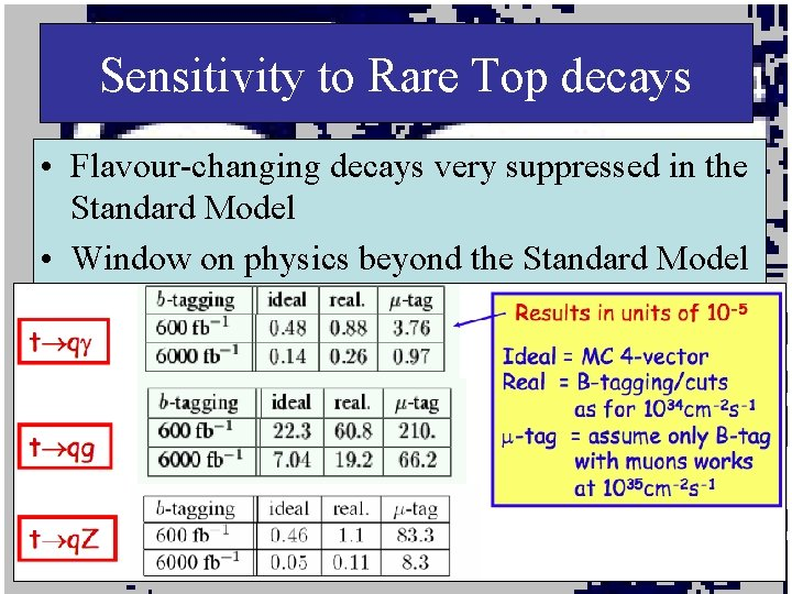 Sensitivity to Rare Top decays • Flavour-changing decays very suppressed in the Standard Model
