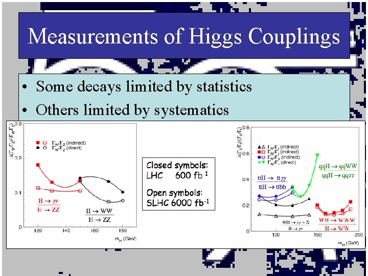 Measurements of Higgs Couplings • Some decays limited by statistics • Others limited by