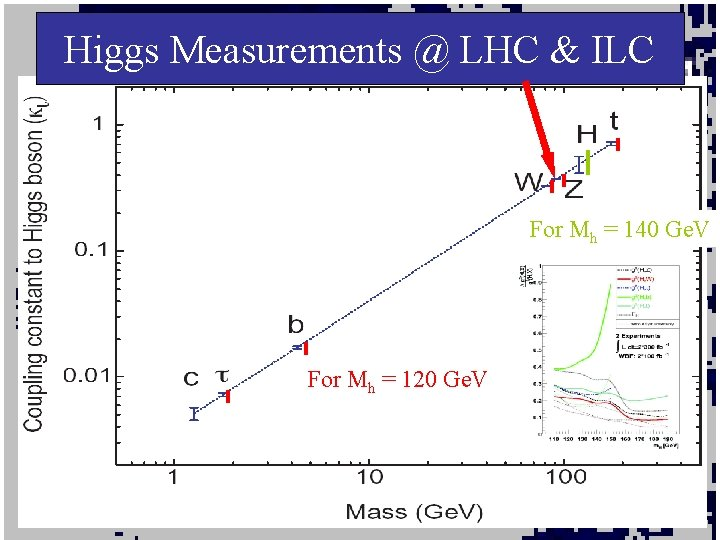 Higgs Measurements @ LHC & ILC For Mh = 140 Ge. V For Mh