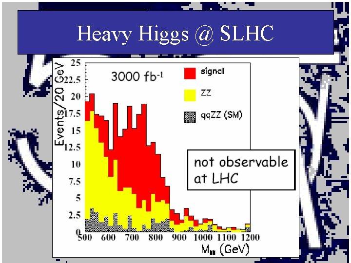 Heavy Higgs @ SLHC