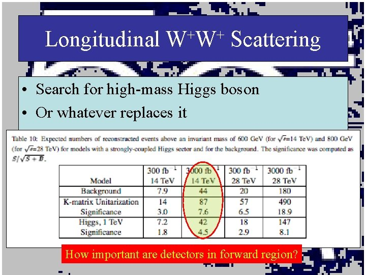 Longitudinal W+W+ Scattering • Search for high-mass Higgs boson • Or whatever replaces it