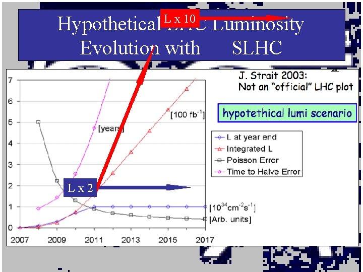 x 10 Hypothetical LLHC Luminosity Evolution without SLHC Lx 2