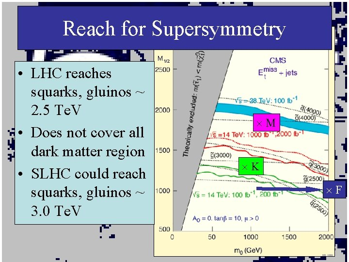 Reach for Supersymmetry M 1/2 • LHC reaches squarks, gluinos ~ 2. 5 Te.