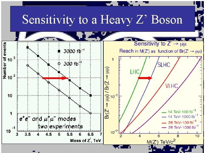 Sensitivity to a Heavy Z' Boson