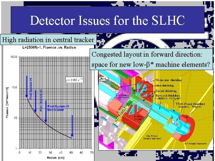 Detector Issues for the SLHC High radiation in central tracker Congested layout in forward