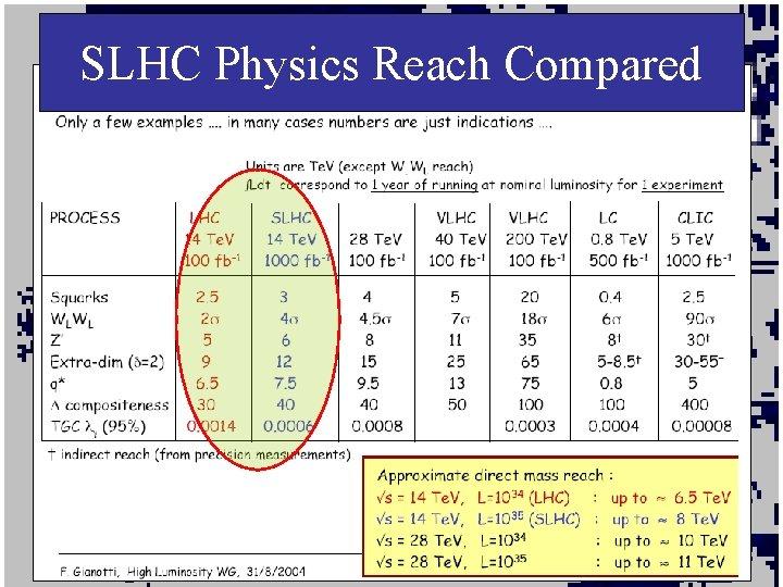 SLHC Physics Reach Compared