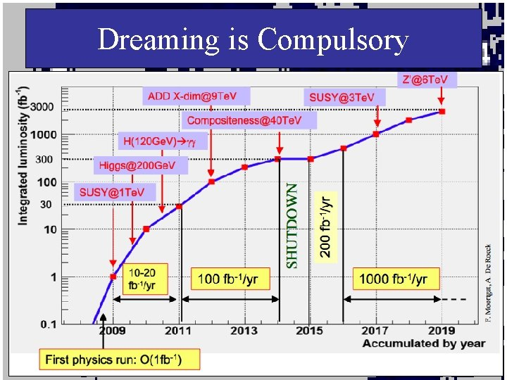 Dreaming is Compulsory