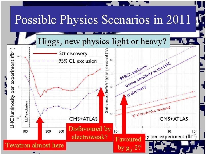 Possible Physics Scenarios in 2011 Higgs, new physics light or heavy? Disfavoured by electroweak?